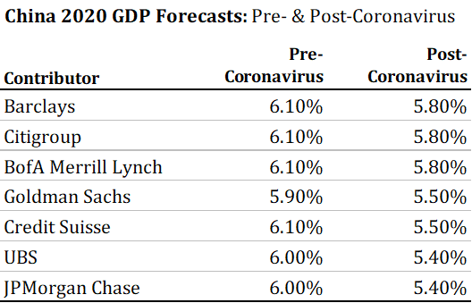 11 China GDP Forecasts.png