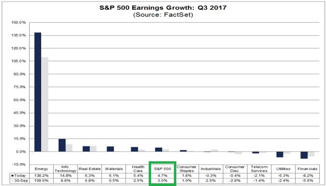 Earnings Growth Q3.JPG