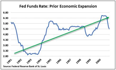 Fed Funds Rate prior expansion.JPG