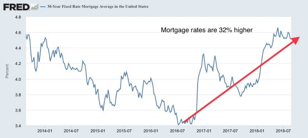 Mortgage Rates US.jpg