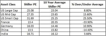 shiller PE by asset classes globally