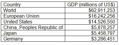 country and its gdp