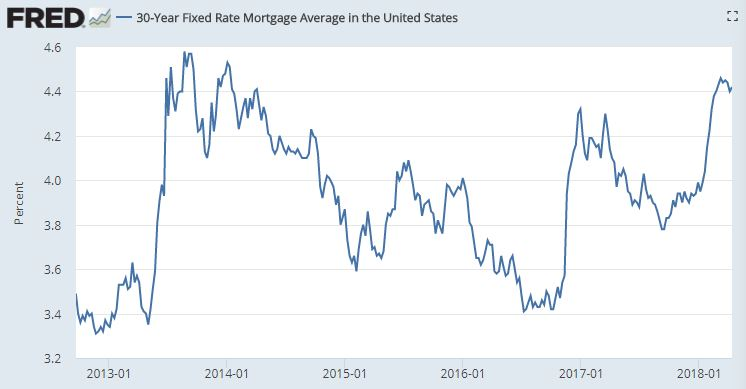 30 year mortgage rates.JPG