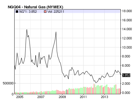 natural gas prices in decline