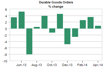 durable goods orders percent change