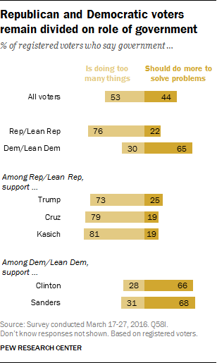 2 Pew Poll on Govt (Pew).png