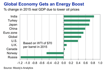 global economy gets an energy boost