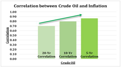 Oil and Correlation.JPG