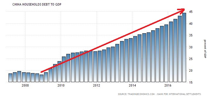 China household debt to GDP.JPG