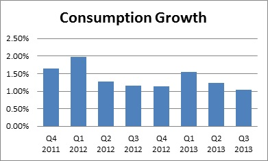 consumption growth over time