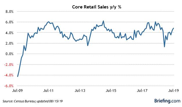7 Core Retail Sales.png