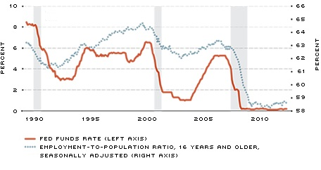 fed funds and employment