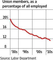 union members as a percentage of all employed