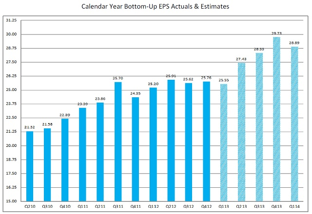 calendar year bottom up EPS actuals and estimates