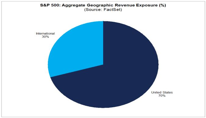 SP 500 Revenue Exposure.JPG