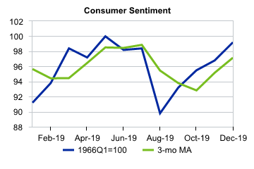 7 UMich Consumer Sentiment.png