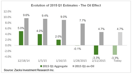 Zacks 2015 Q1 Estimates