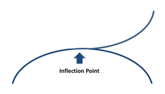 chart of inflection point