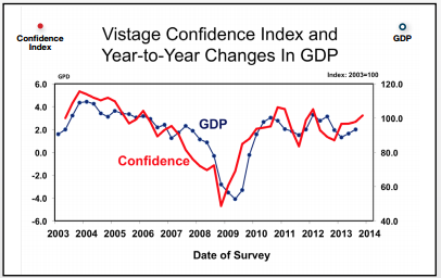 vistage confidence index and GDP chart