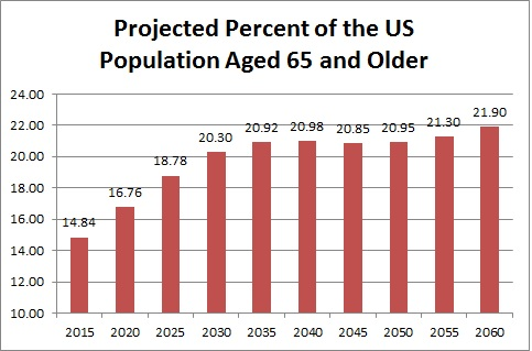 projected percent of US population aged 65 and older