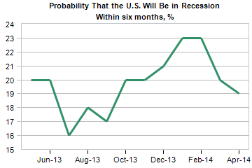 probability that the US will be in recession