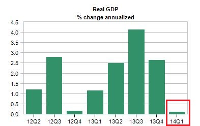 real gdp percent change