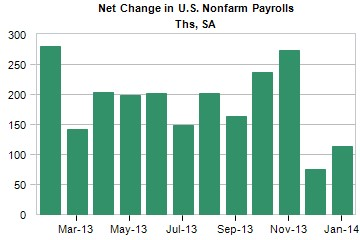 net change in US nonfarm payrolls during 2013