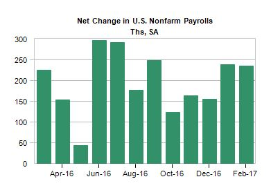 net change non farm payrolls.JPG