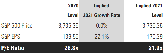 8 Implied EPS Growth.png