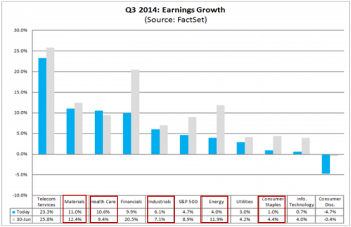 Q3 2014 Earnings Growth by sector