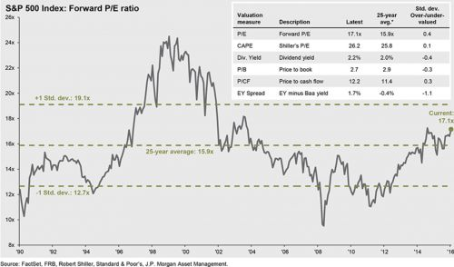 S&P 500 Index: Forward P/E ratio