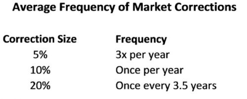 Average Frequency of Market Corrections