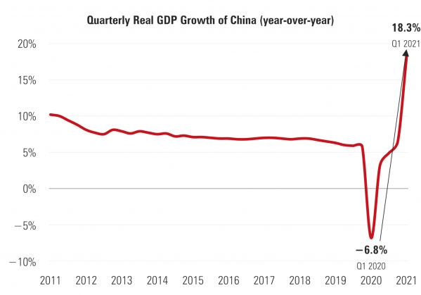 3 China Quarterly GDP Growth.png