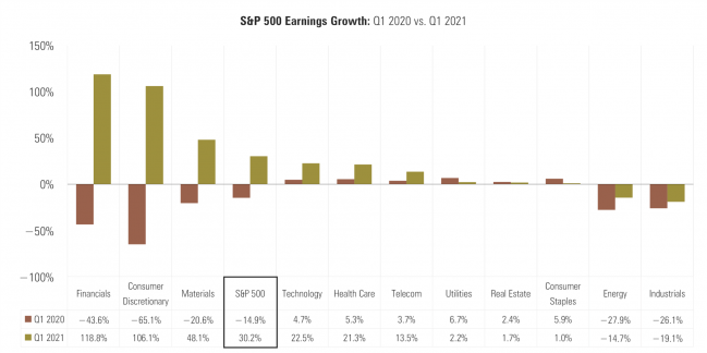 5 S&P 500 Earnings Growth.png