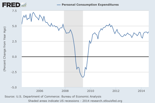 Personal Consumption expenditures change over time