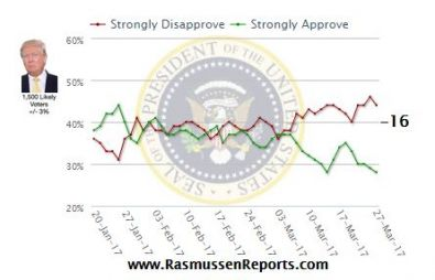 Trump Strong Approve_Disapprove_Rasmussen.JPG