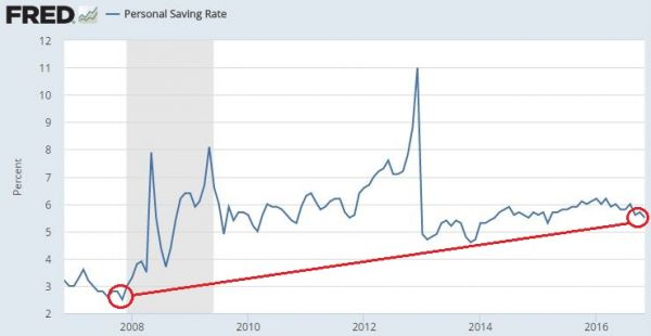 Personal Savings Rate.JPG