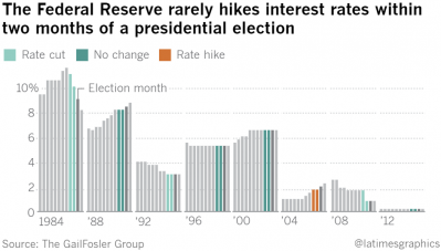 3 Rate Hikes & Presidential Election.png