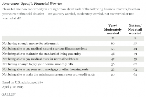Americans' Specific Financial Worries