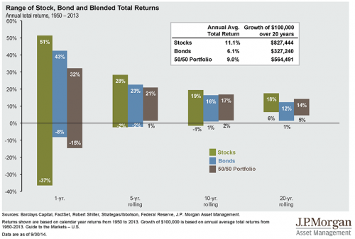 Range of stock, bond, and blended total returns