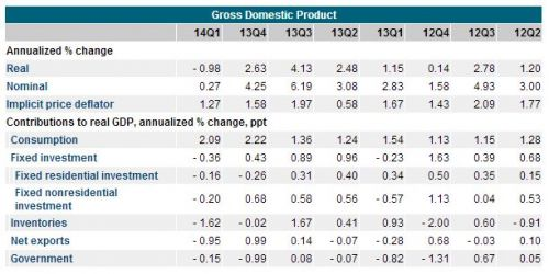 gross domestic product by quarter