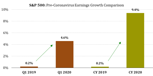 2 Pre-Coronavirus S&P 500 Earnings Growth.png