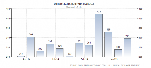 US Non Farm Payrolls