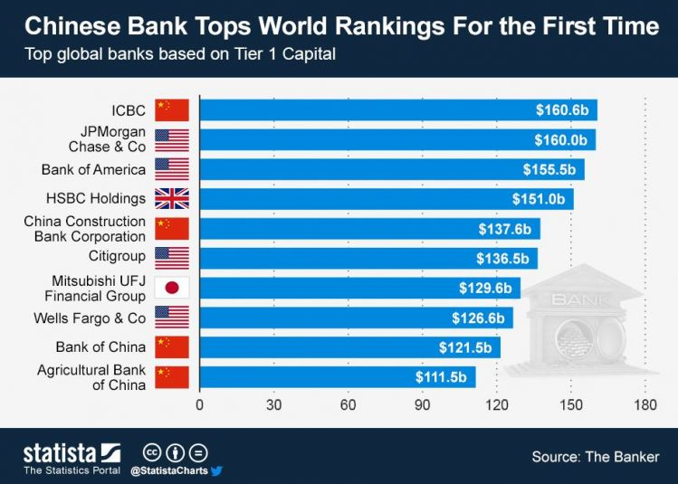 Tops banks by tier 1 capital.JPG