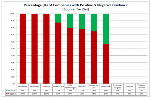 percentage of companies with positive and negative guidance