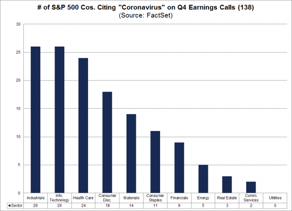 5 Coronavirus & Earnings Calls.png
