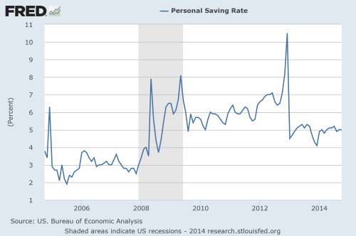 Personal saving rate spike during 2008