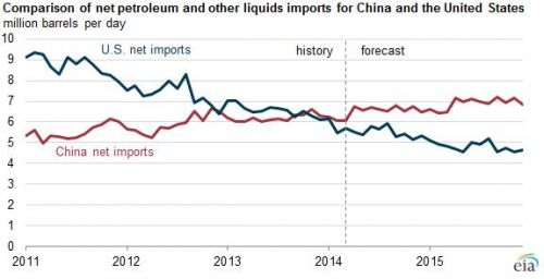 China surpassed US as the world's largest importer of petroleum in 2013