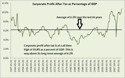 corporate profit as percent of GDP