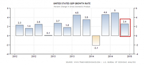 United states GDP growth rate from 2012 to 2015